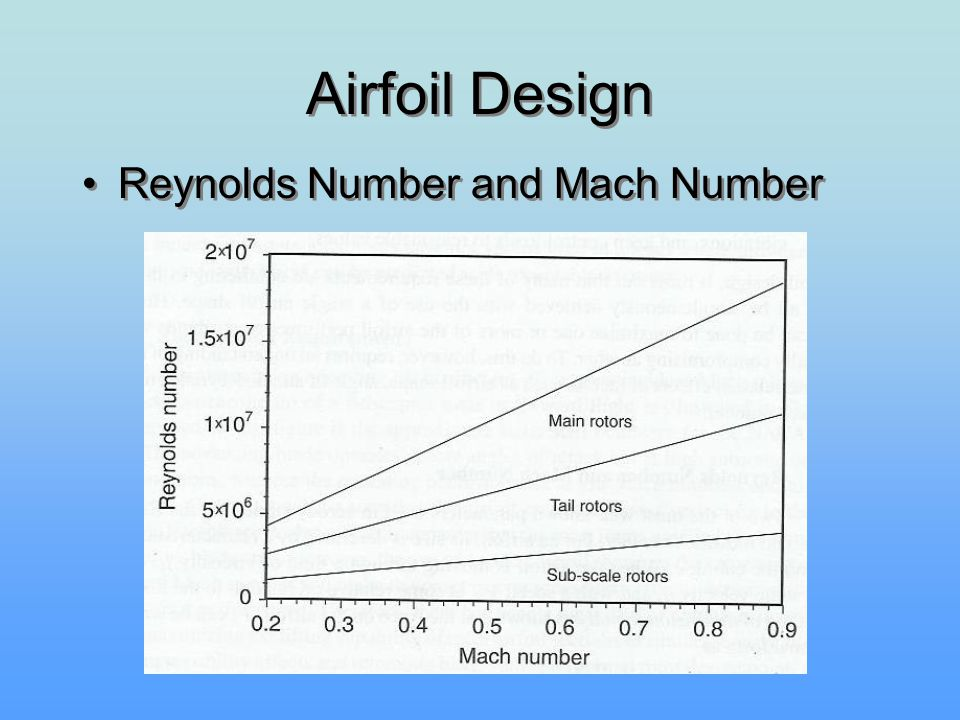 Airfoil Design Reynolds Number and Mach Number