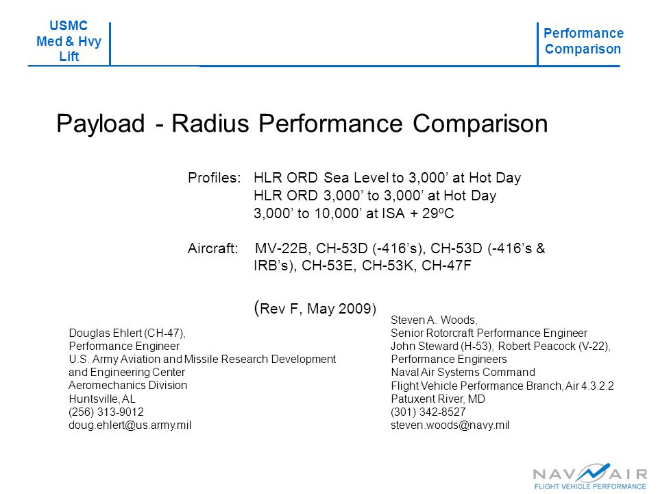 Payload - Radius Performance Comparison. Profiles: