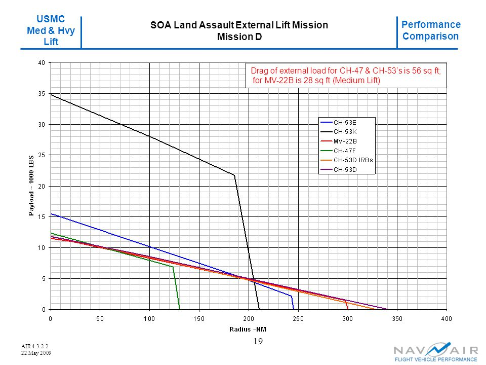 SOA Land Assault External Lift Mission Mission D