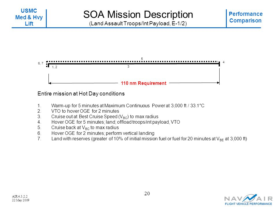 SOA Mission Description (Land Assault Troops/Int Payload, E-1/2)