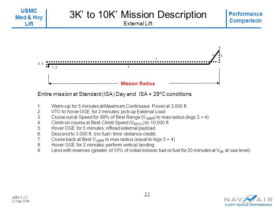 3K' to 10K' Mission Description External Lift