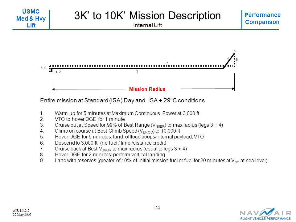 3K' to 10K' Mission Description Internal Lift
