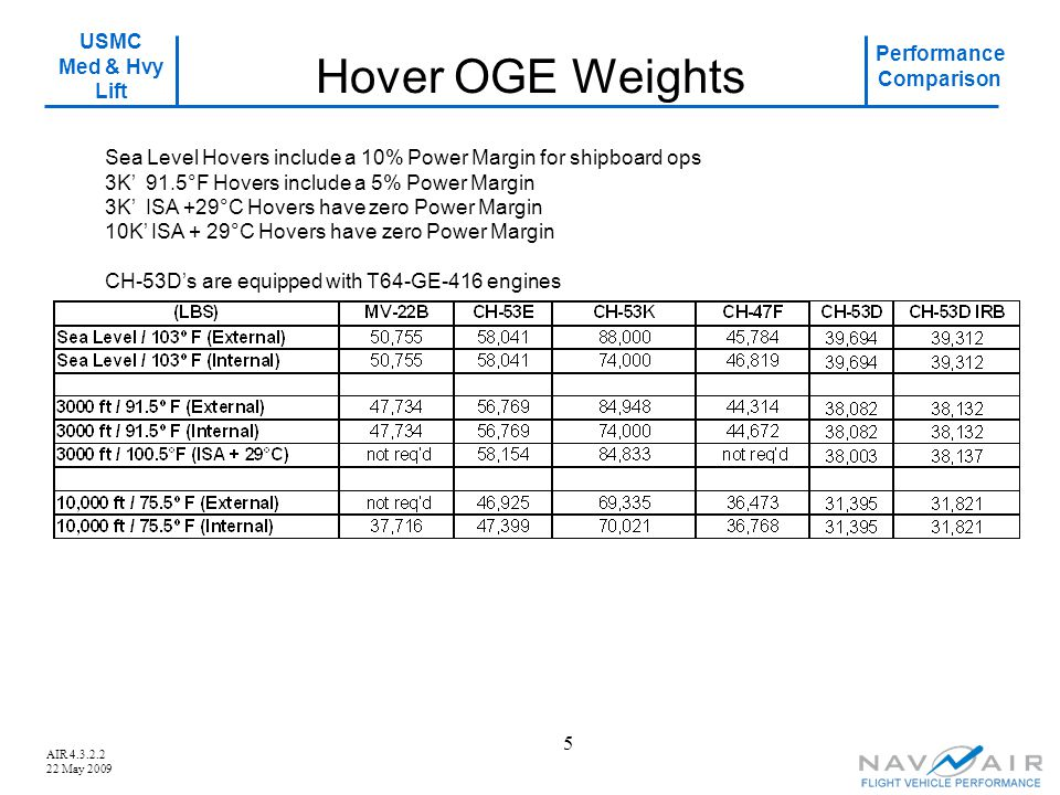 Hover OGE Weights Sea Level Hovers include a 10% Power Margin for shipboard ops. 3K' 91.5°F Hovers include a 5% Power Margin.
