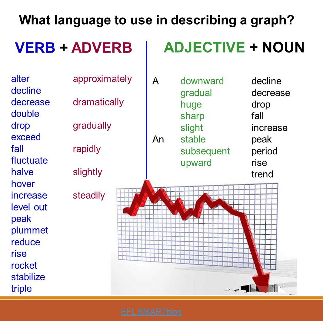 VERB + ADVERB ADJECTIVE + NOUN