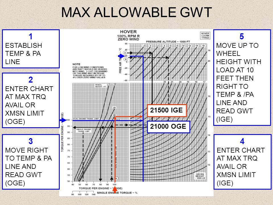 MAX ALLOWABLE GWT 1 5 2 3 4 ESTABLISH TEMP & PA LINE