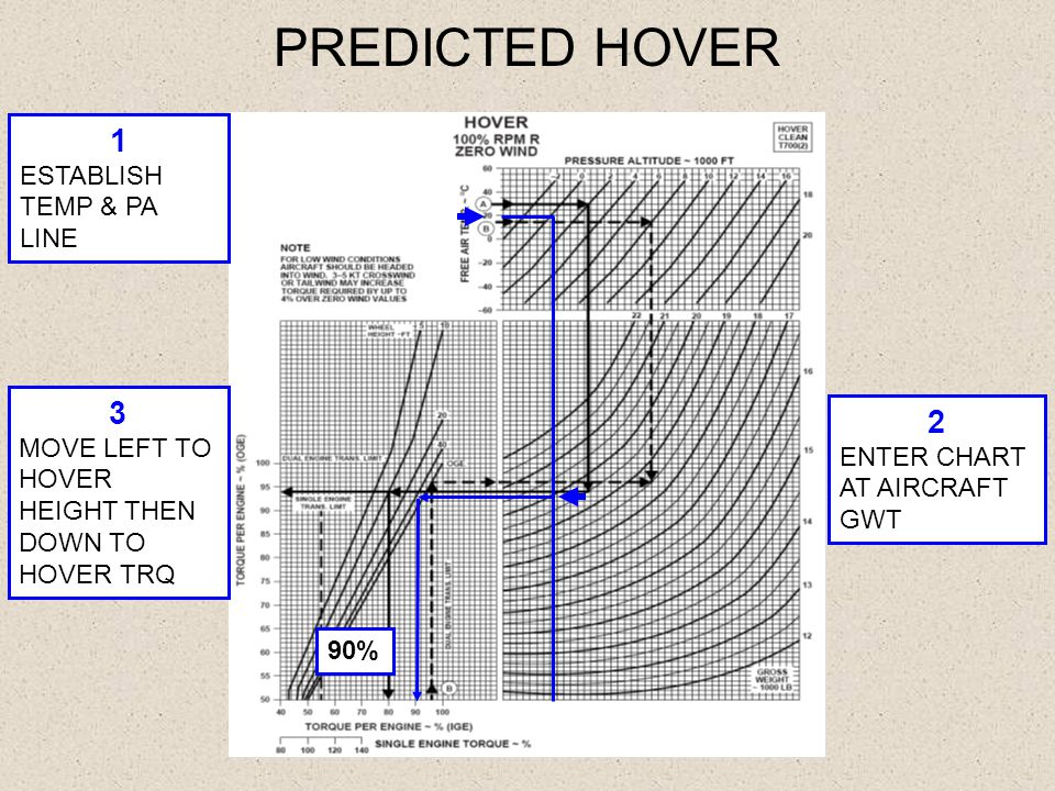 PREDICTED HOVER 1 3 2 ESTABLISH TEMP & PA LINE