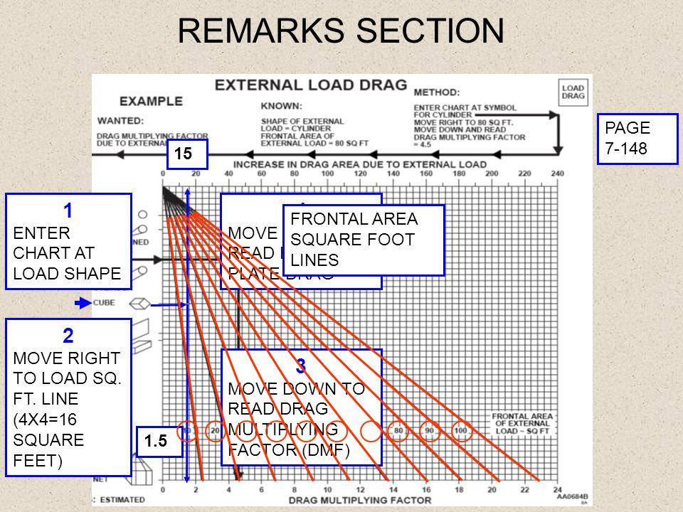 REMARKS SECTION 1 4 2 3 PAGE 7-148 15 ENTER CHART AT LOAD SHAPE