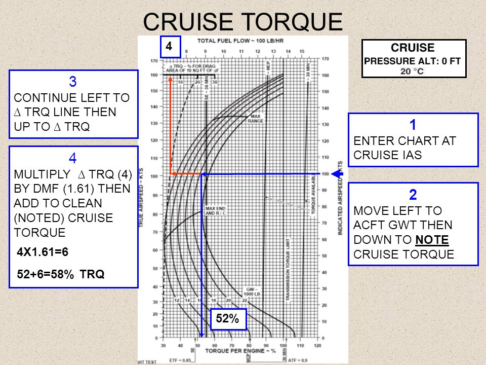 CRUISE TORQUE 3 1 4 2 4 CONTINUE LEFT TO ∆ TRQ LINE THEN UP TO ∆ TRQ