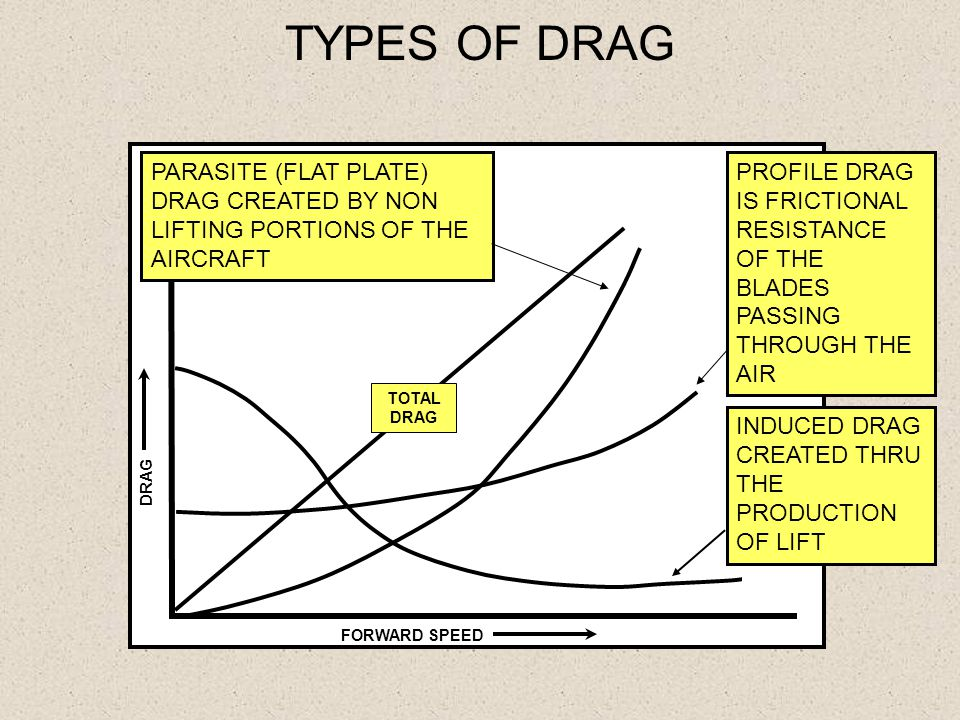 TYPES OF DRAG PARASITE (FLAT PLATE) DRAG CREATED BY NON LIFTING PORTIONS OF THE AIRCRAFT.