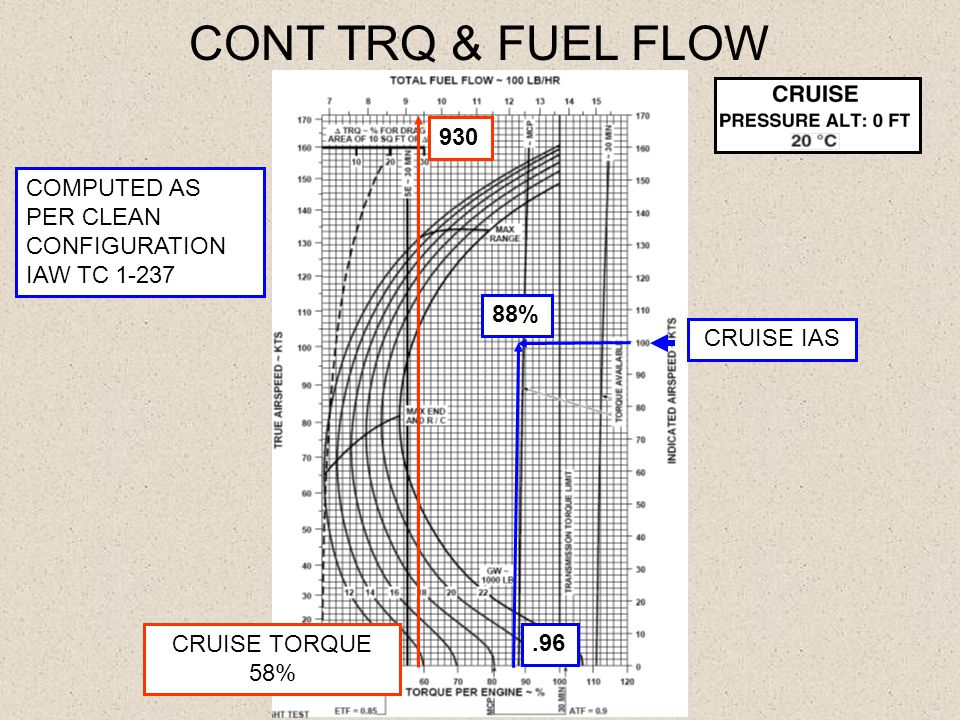 CONT TRQ & FUEL FLOW 930. COMPUTED AS PER CLEAN CONFIGURATION IAW TC 1-237. 88% CRUISE IAS. CRUISE TORQUE.