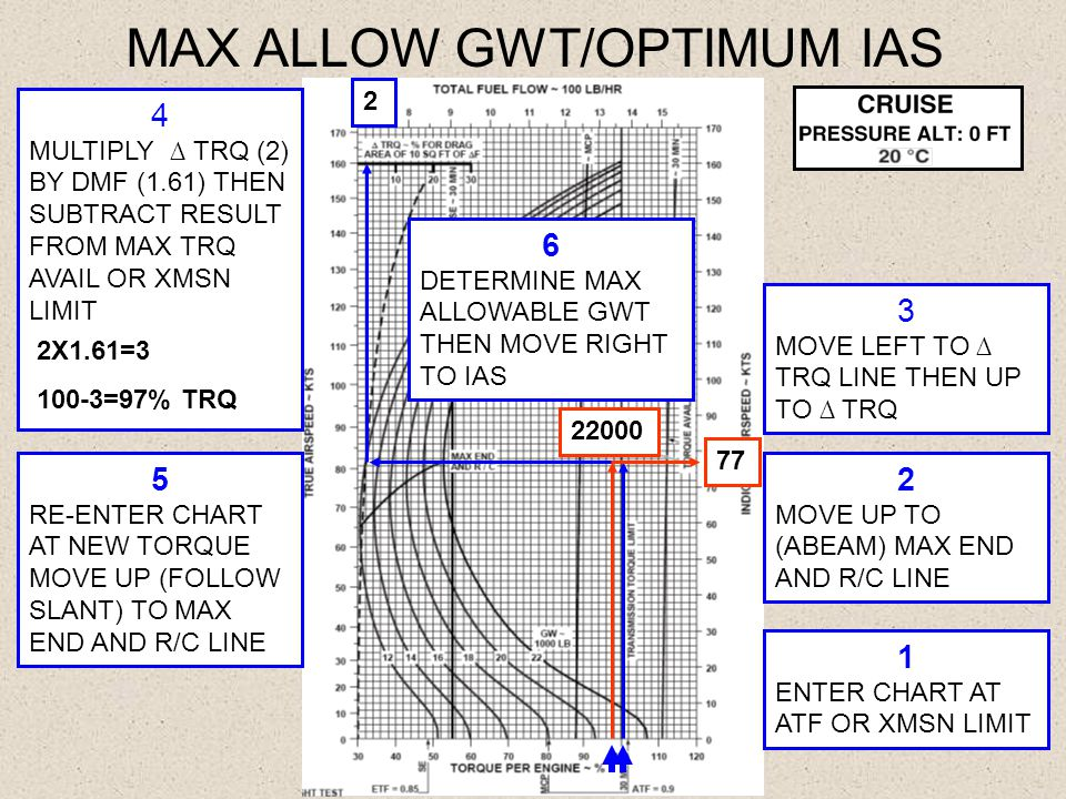 MAX ALLOW GWT/OPTIMUM IAS