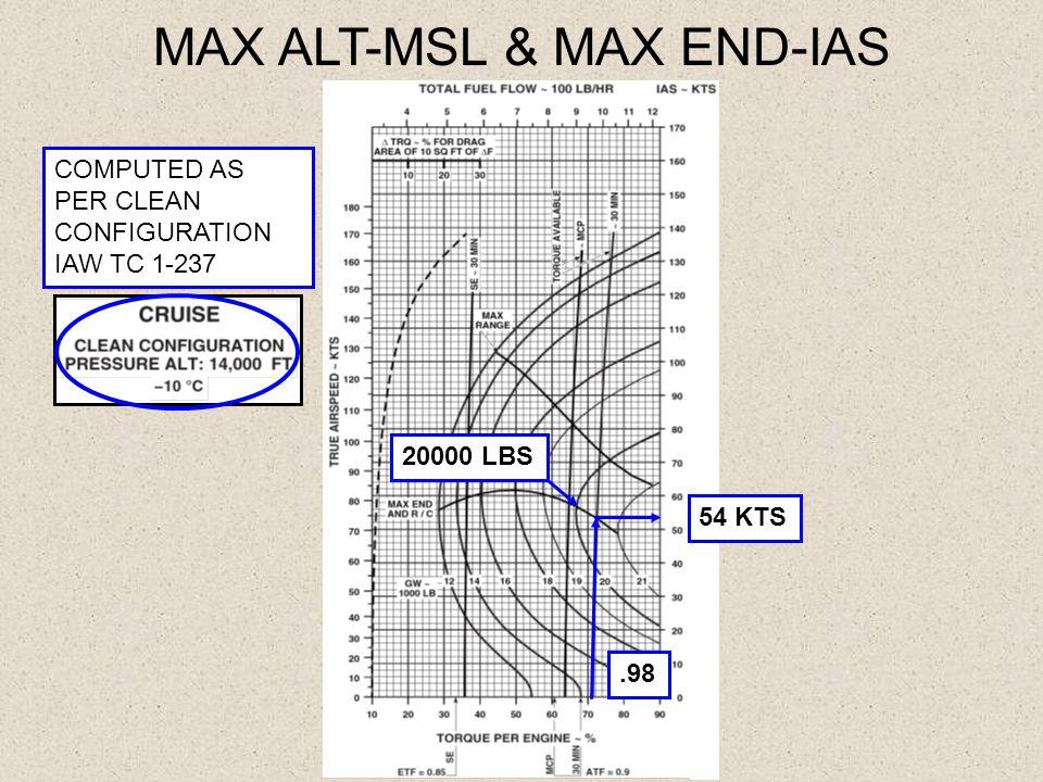 MAX ALT-MSL & MAX END-IAS