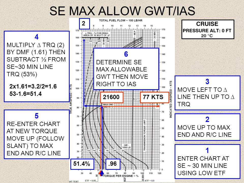 SE MAX ALLOW GWT/IAS 2. 4. MULTIPLY ∆ TRQ (2) BY DMF (1.61) THEN SUBTRACT ½ FROM SE~30 MIN LINE TRQ (53%)