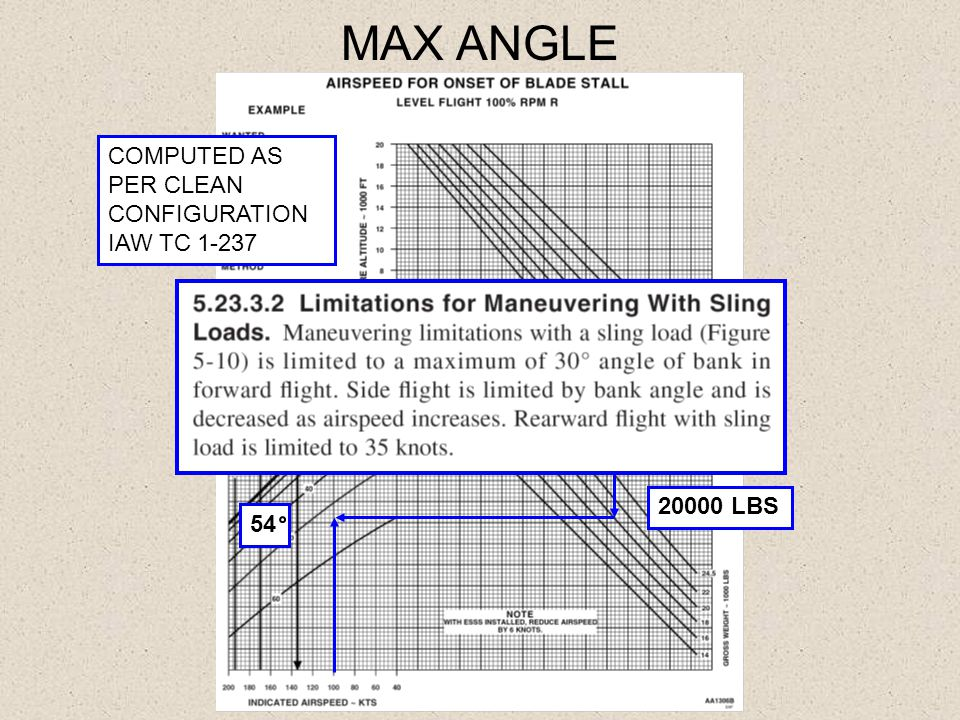 MAX ANGLE COMPUTED AS PER CLEAN CONFIGURATION IAW TC 1-237 20 0 PA
