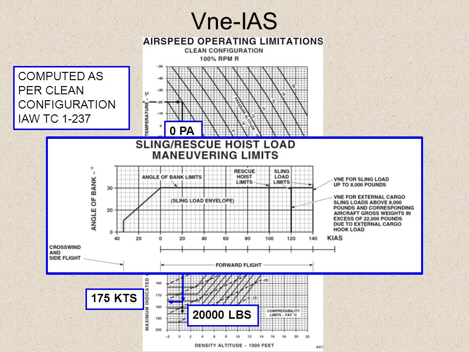 Vne-IAS COMPUTED AS PER CLEAN CONFIGURATION IAW TC 1-237 0 PA 20