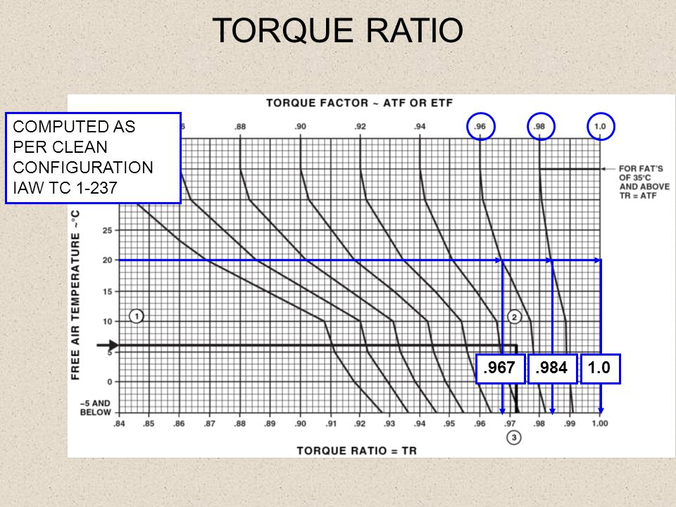TORQUE RATIO COMPUTED AS PER CLEAN CONFIGURATION IAW TC 1-237 .967