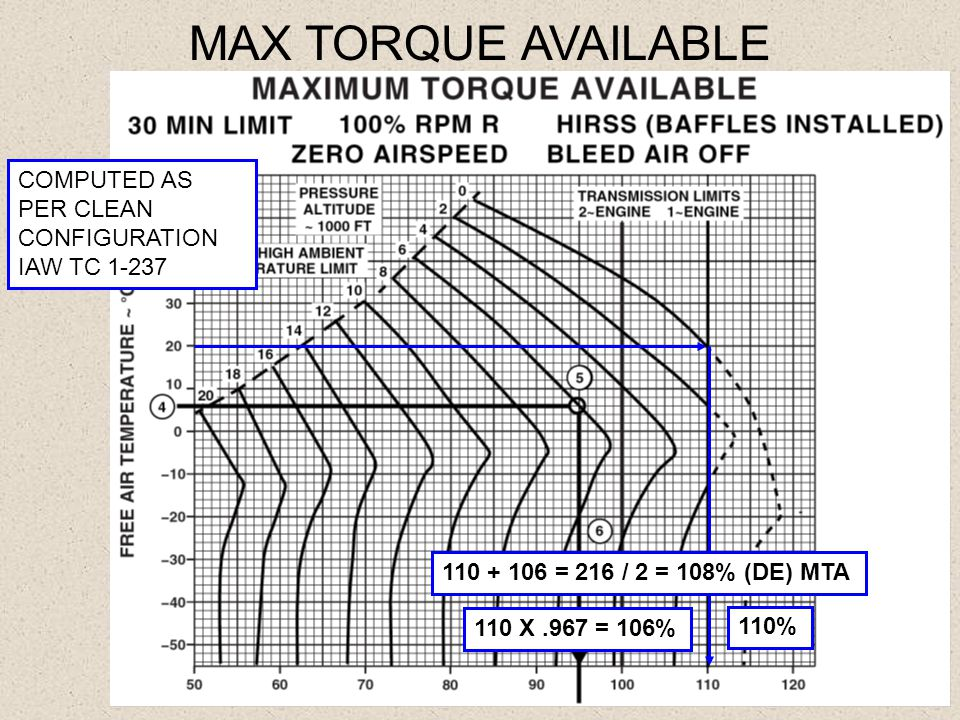 MAX TORQUE AVAILABLE COMPUTED AS PER CLEAN CONFIGURATION IAW TC 1-237