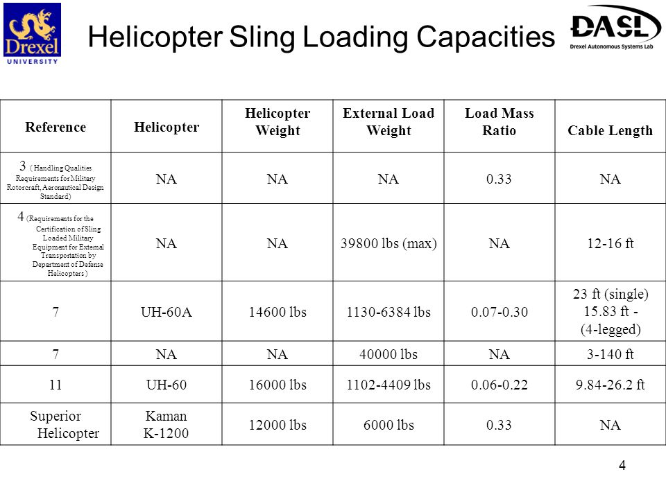 Helicopter Sling Loading Capacities