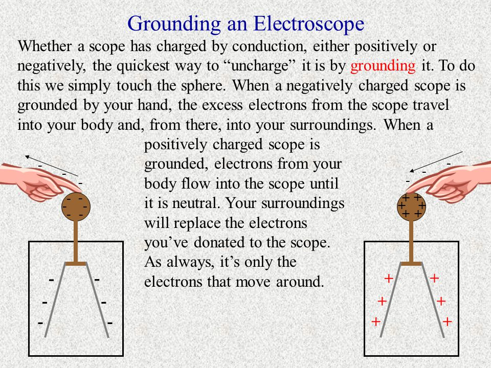 Grounding an Electroscope