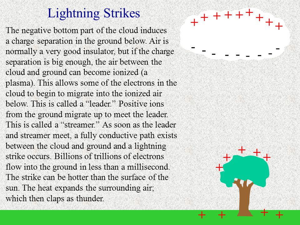 Lightning Strikes + - + + + + + + + + +