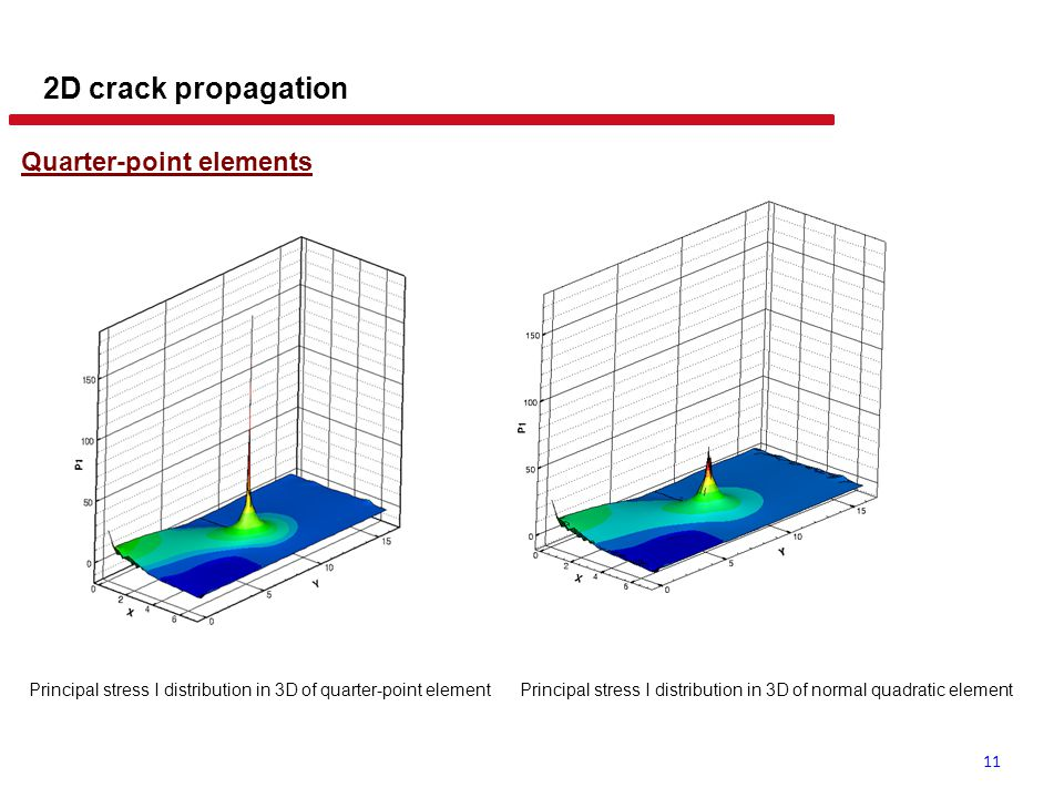2D crack propagation Evaluation of stress intensity factor (SIF)