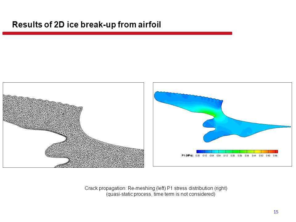 Results of 2D ice break-up from airfoil