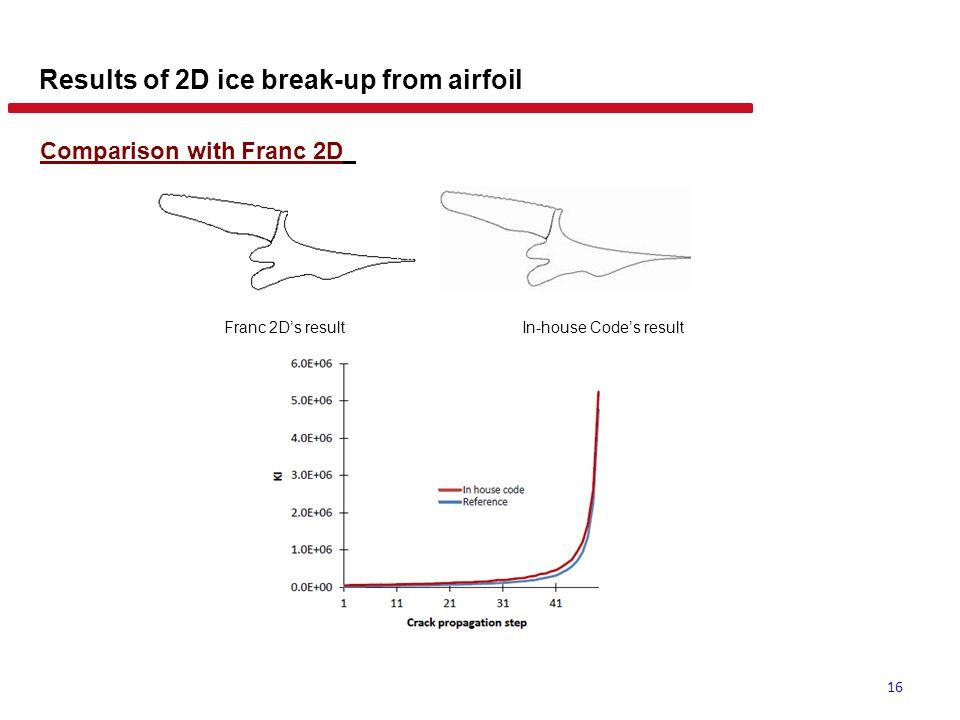 3D crack propagation Tracking 3D crack propagation fronts