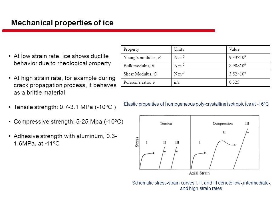 Framework of ice break-up modeling