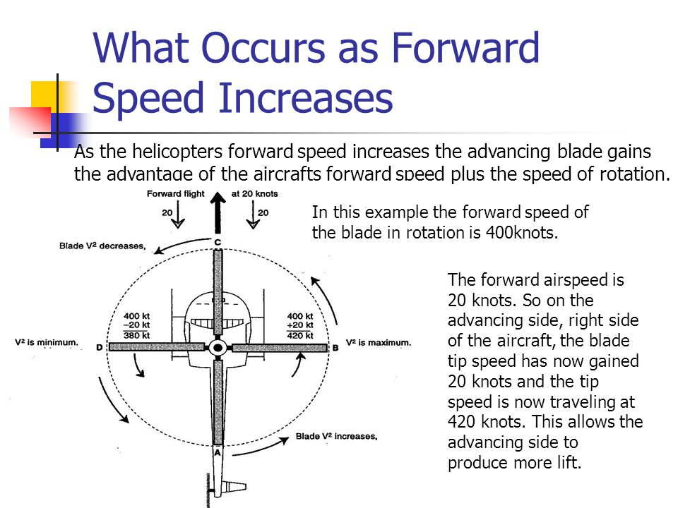 What Occurs as Forward Speed Increases