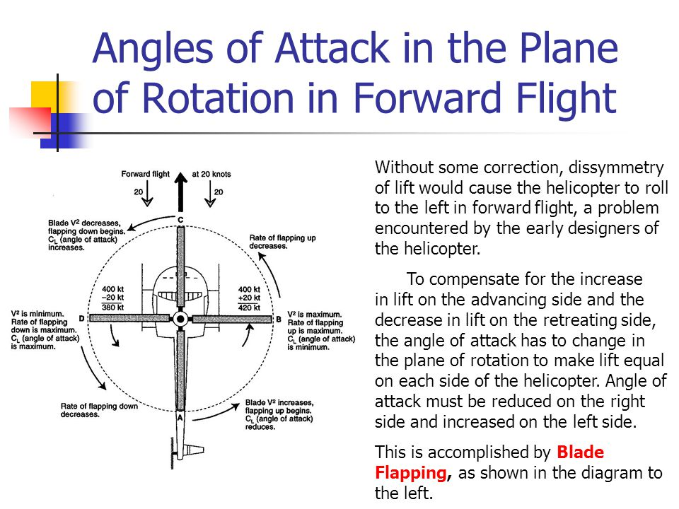 Angles of Attack in the Plane of Rotation in Forward Flight