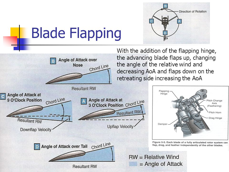 Blade Flapping