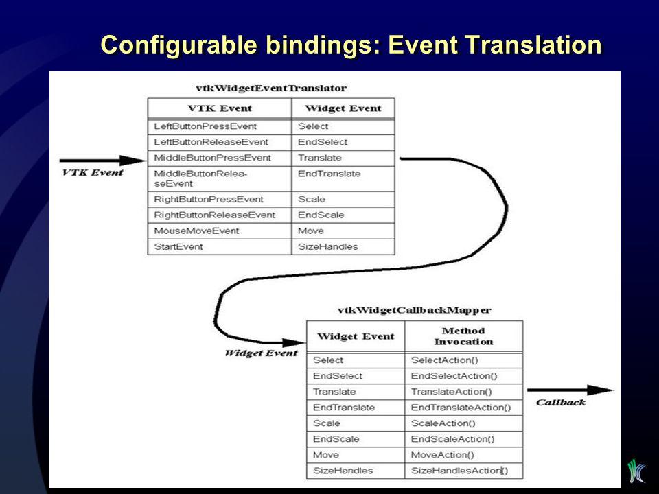 Configurable bindings: Event Translation
