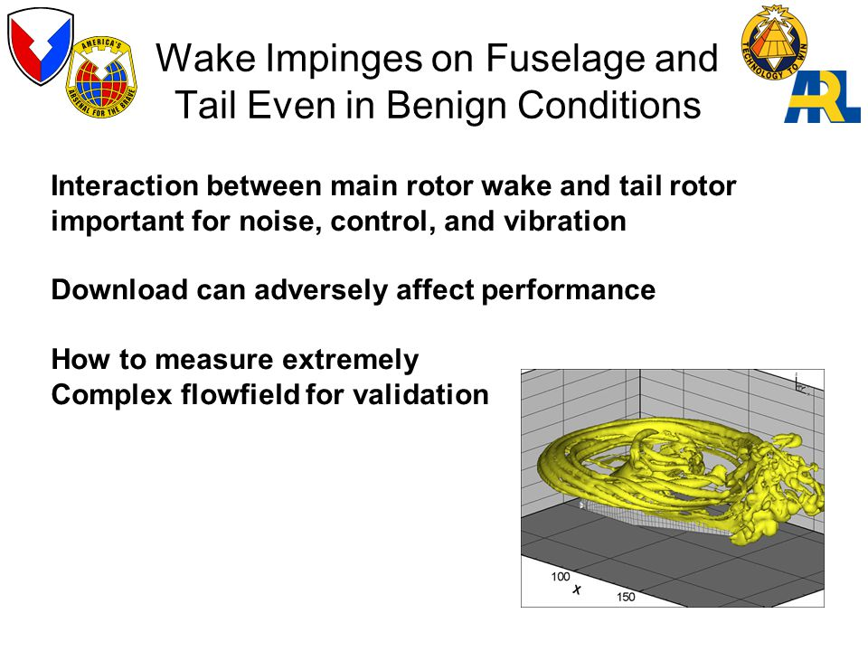 Wake Impinges on Fuselage and Tail Even in Benign Conditions