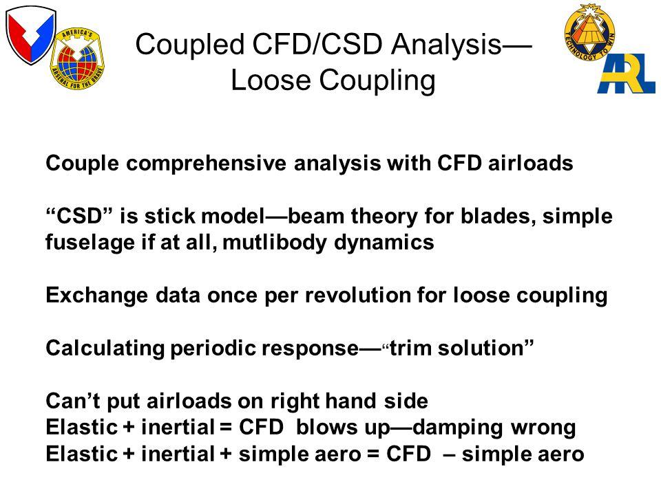 Coupled CFD/CSD Analysis—Loose Coupling