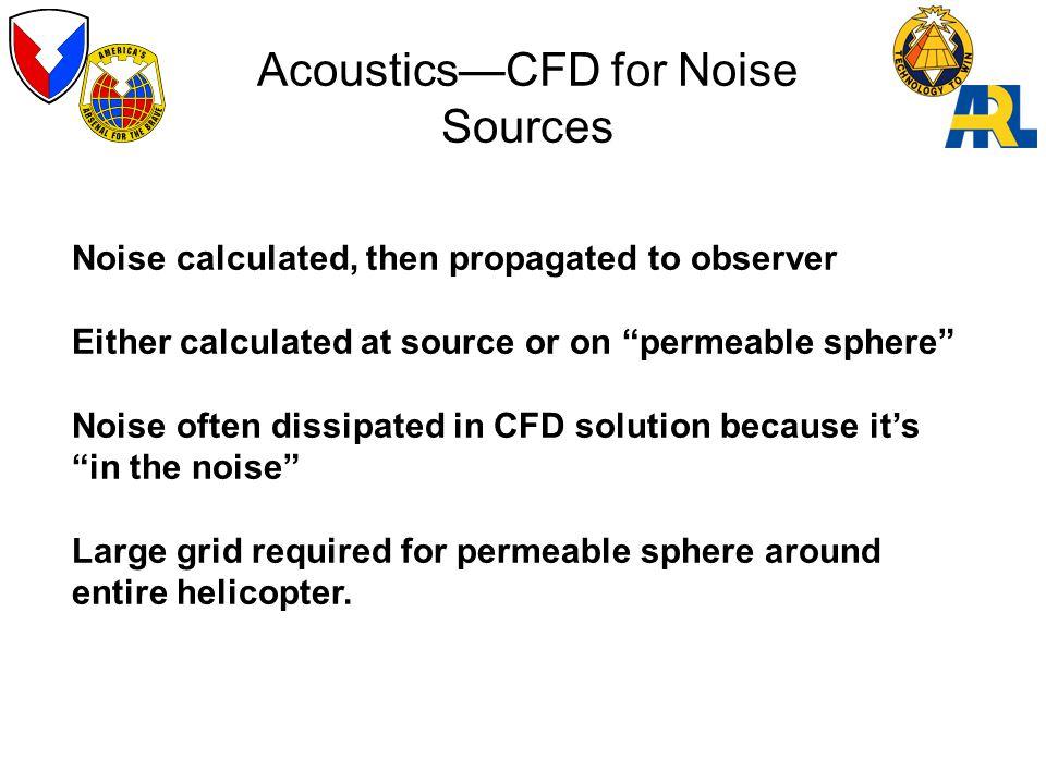 Acoustics—CFD for Noise Sources