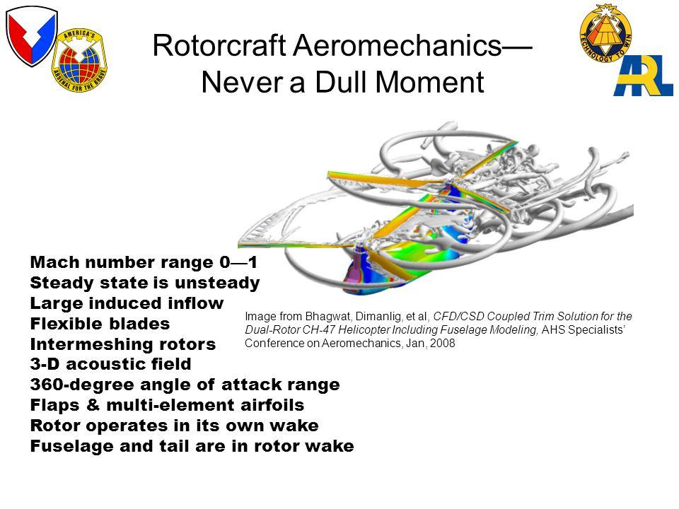 Rotorcraft Aeromechanics—Never a Dull Moment