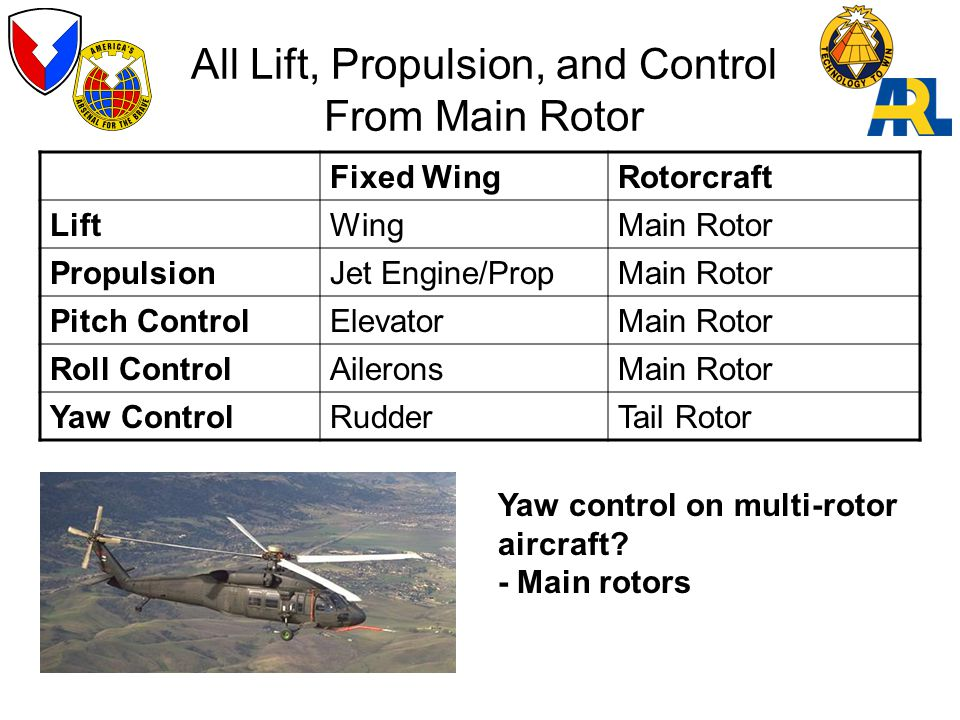 All Lift, Propulsion, and Control From Main Rotor