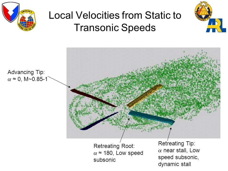 Local Velocities from Static to Transonic Speeds