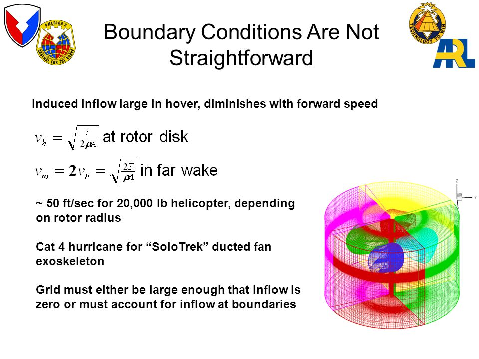 Boundary Conditions Are Not Straightforward