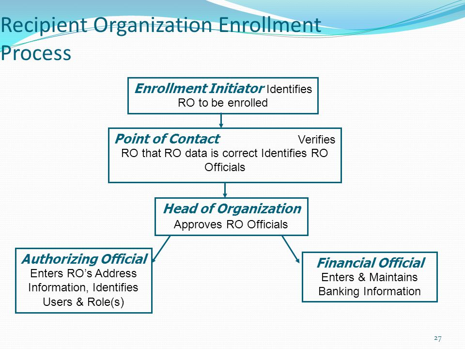 Recipient Organization Enrollment Process