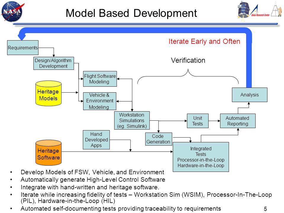 Model Based Development