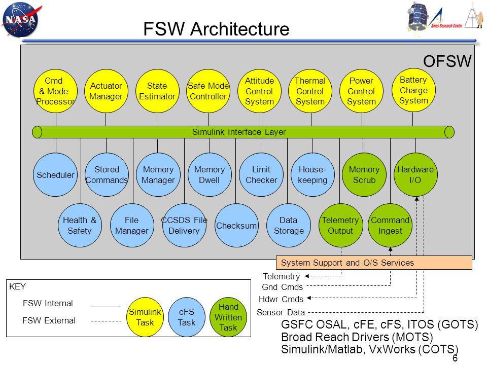 FSW Architecture OFSW GSFC OSAL, cFE, cFS, ITOS (GOTS)