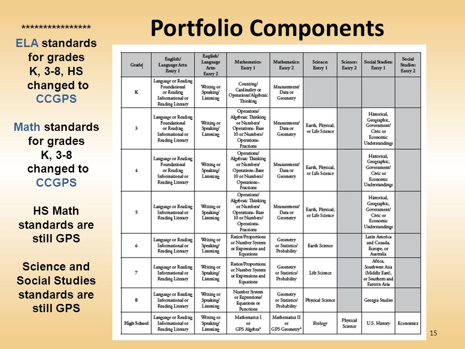 Portfolio Components **************** ELA standards for grades