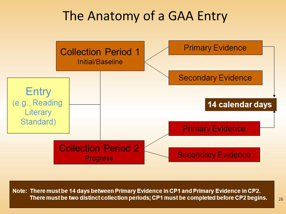 The Anatomy of a GAA Entry