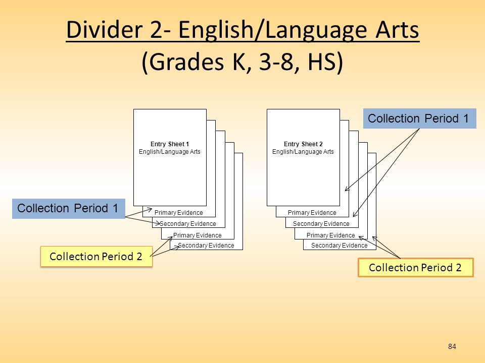 Divider 2- English/Language Arts (Grades K, 3-8, HS)