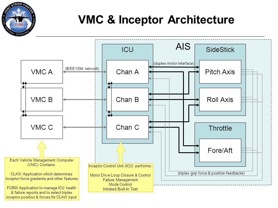 VMC & Inceptor Architecture