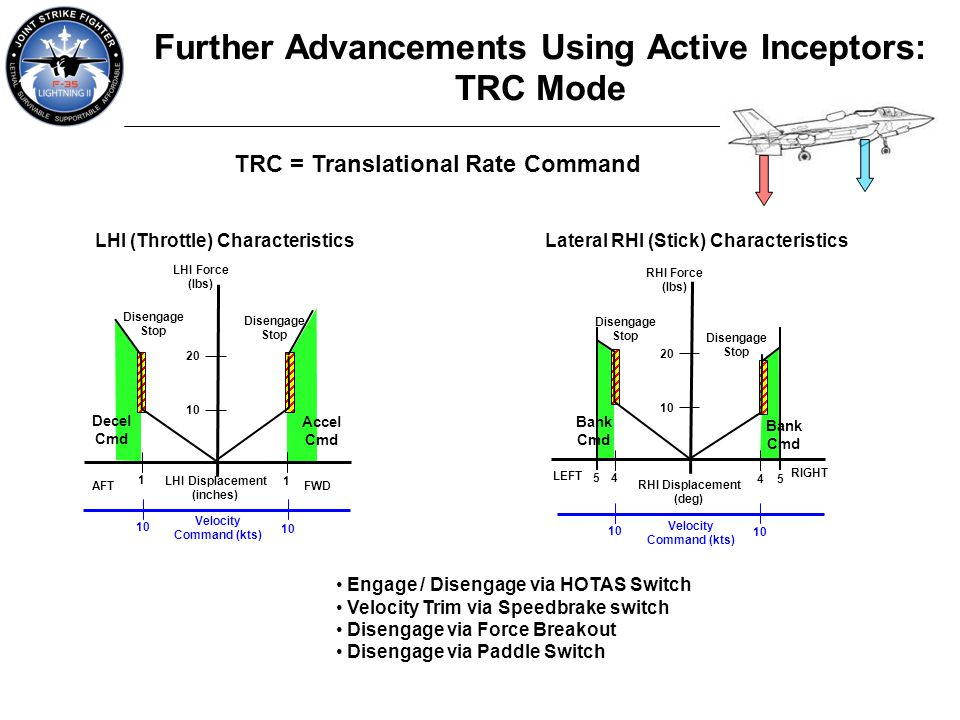 Further Advancements Using Active Inceptors: TRC Mode