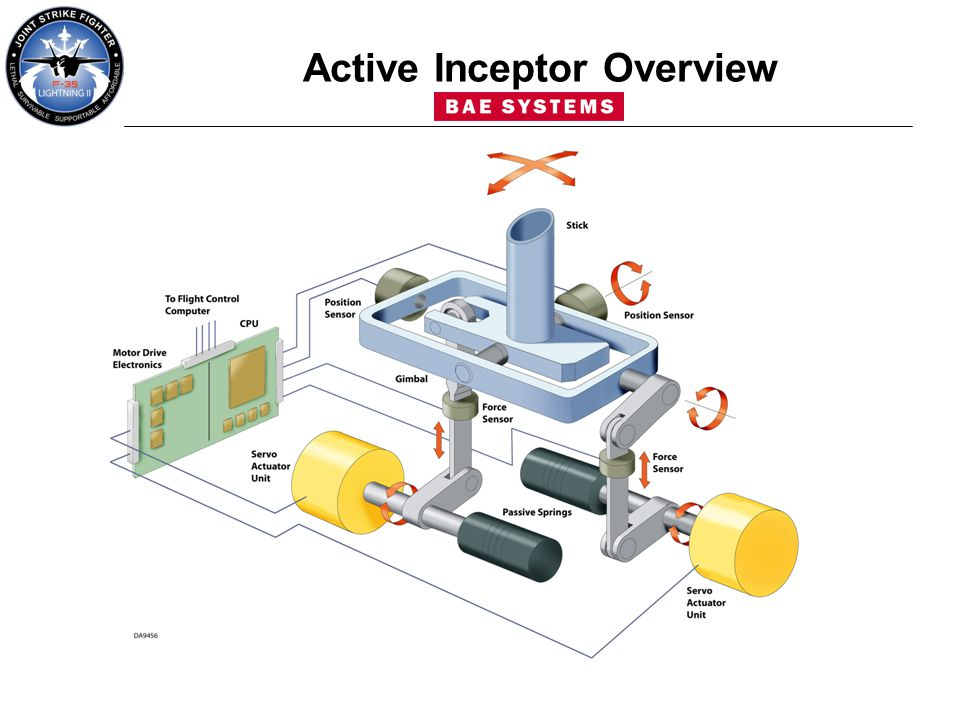 Active Inceptor Overview