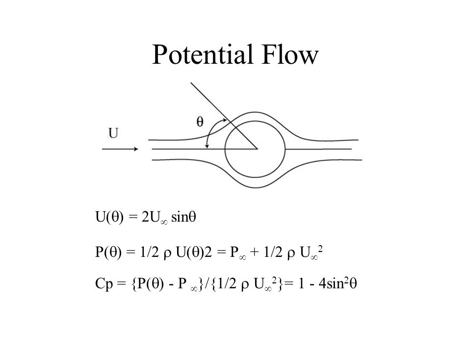 Potential Flow U(q) = 2U sinq P(q) = 1/2 r U(q)2 = P + 1/2 r U2