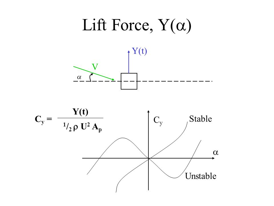Lift Force, Y(a) Y(t) V a Y(t) 1/2 r U2 Ap Cy = Cy Stable a Unstable